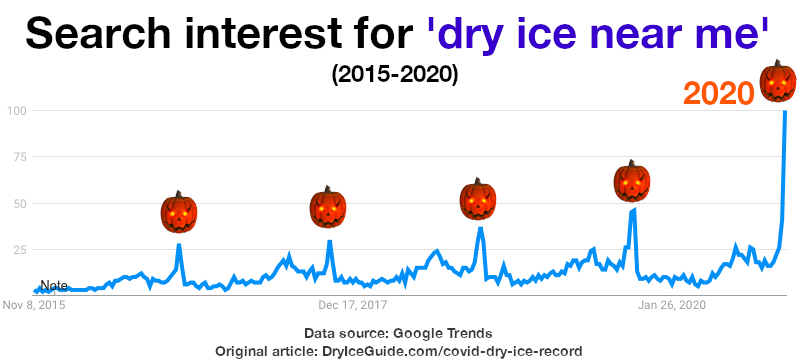 Google search interest graph for the term: dry ice near me