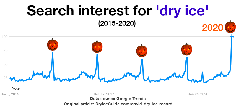 Google search interest graph for the term: dry ice